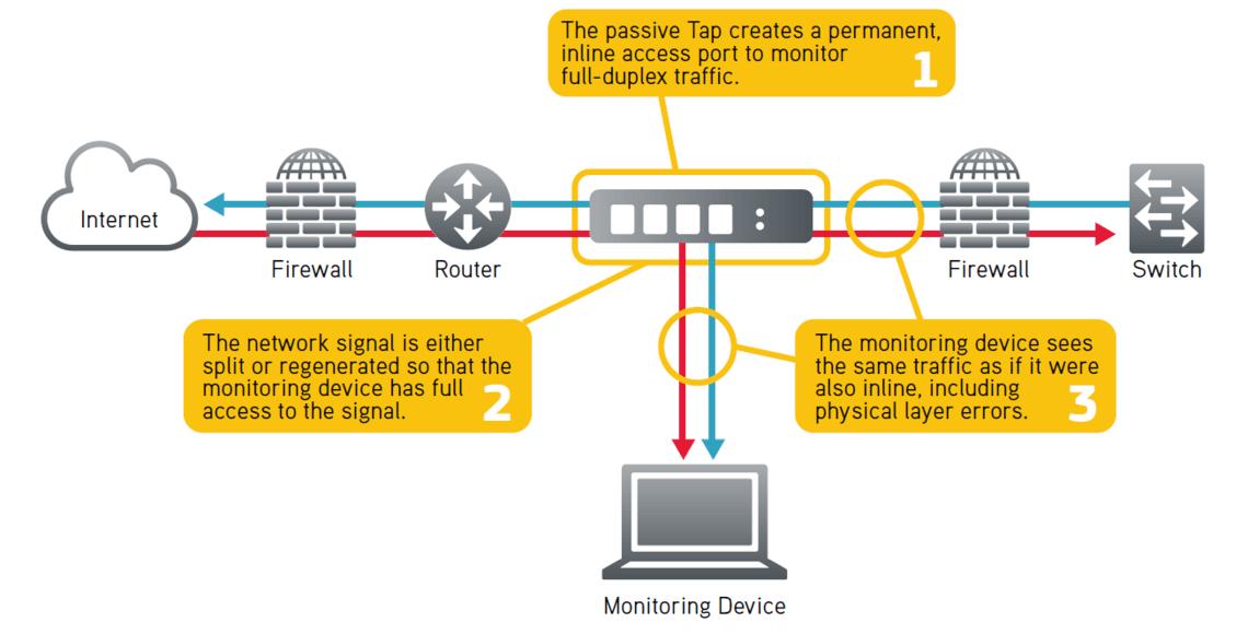 Ixia NetOptics Ethernet Tap Network