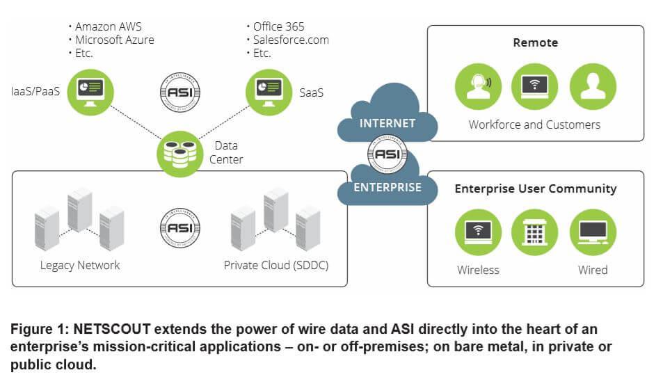 Netscout Service Assurance Cloud