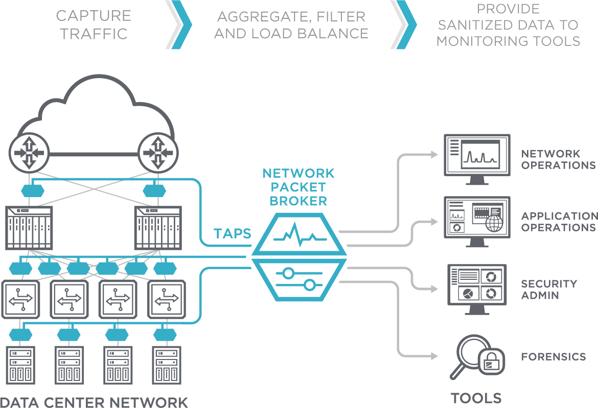 Ixia Network TAPS and Packet Brokers | Iris Networks
