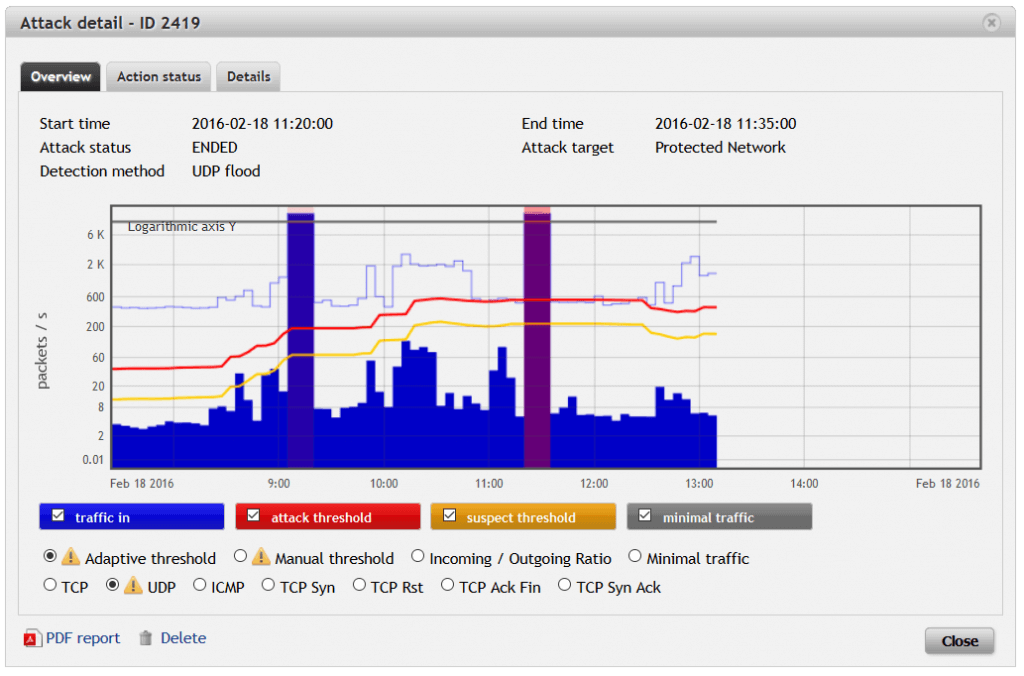 Flowmon historical trend analysis