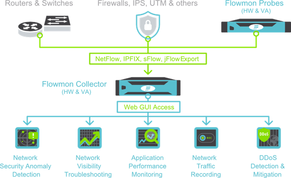 flowmon architecture description