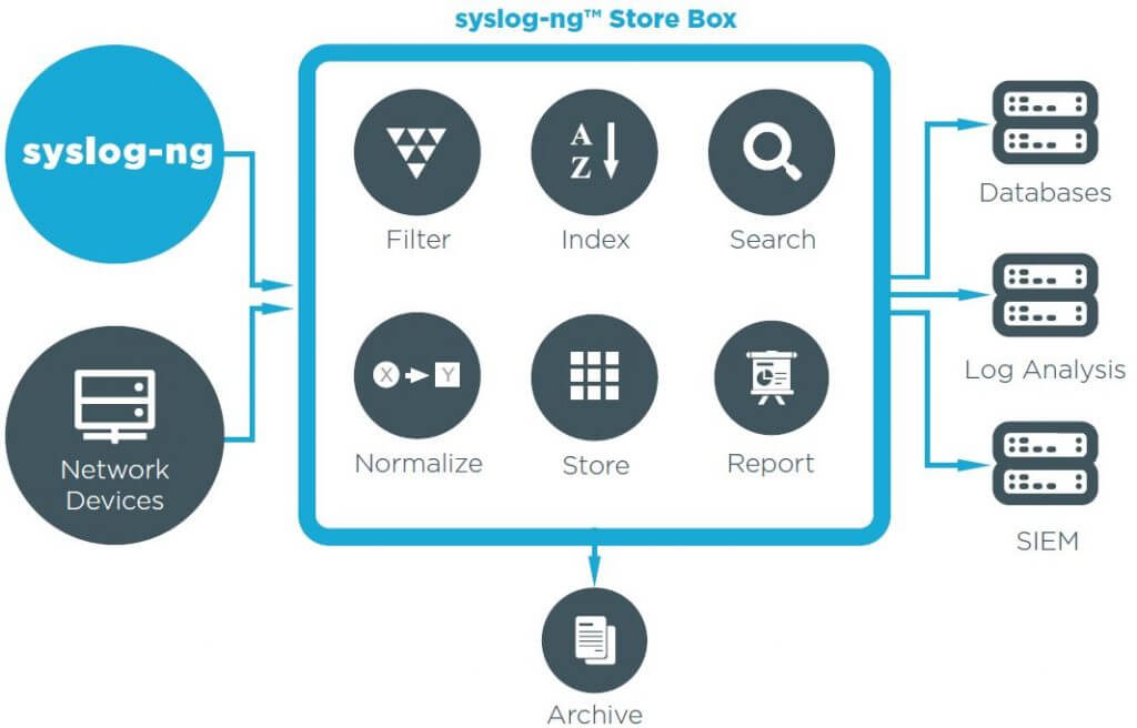 syslog ng ssb store box overview