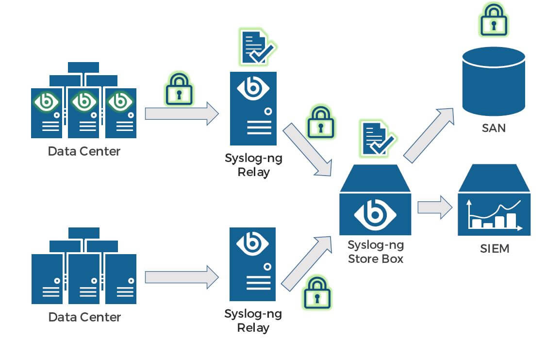syslog ng encrpted syslog architecture