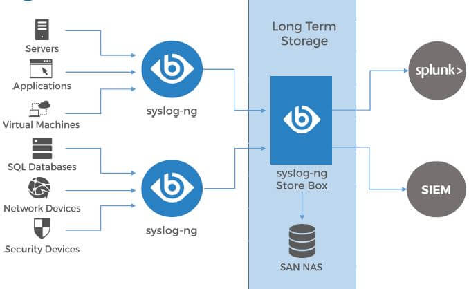 syslog ng long term storage