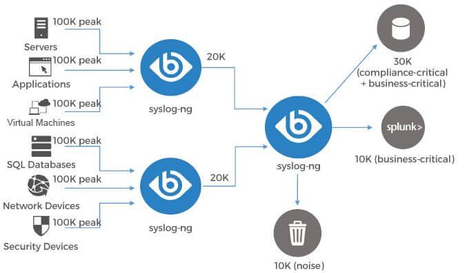 syslog ng product filtering