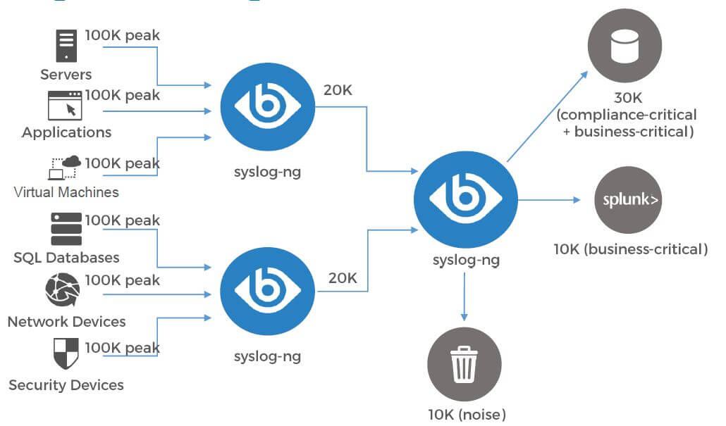 syslog ng siem service map