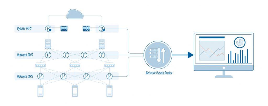 diagram of Packetbroker toplogy